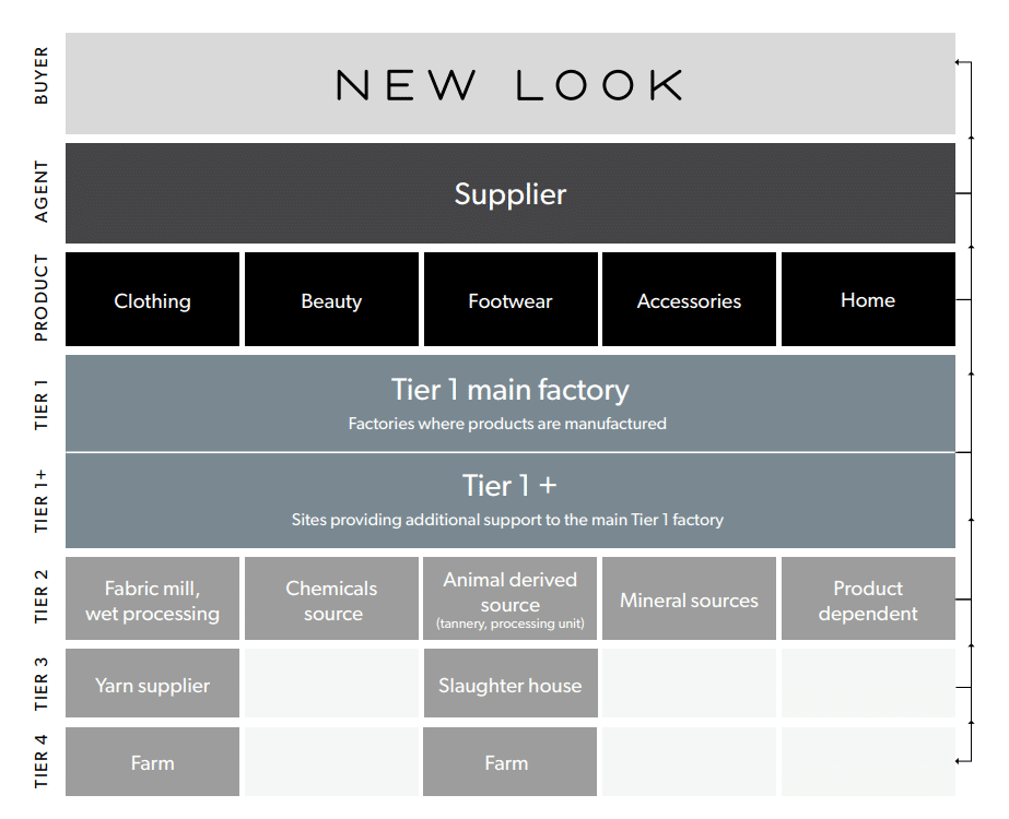 New Look Supply Chain