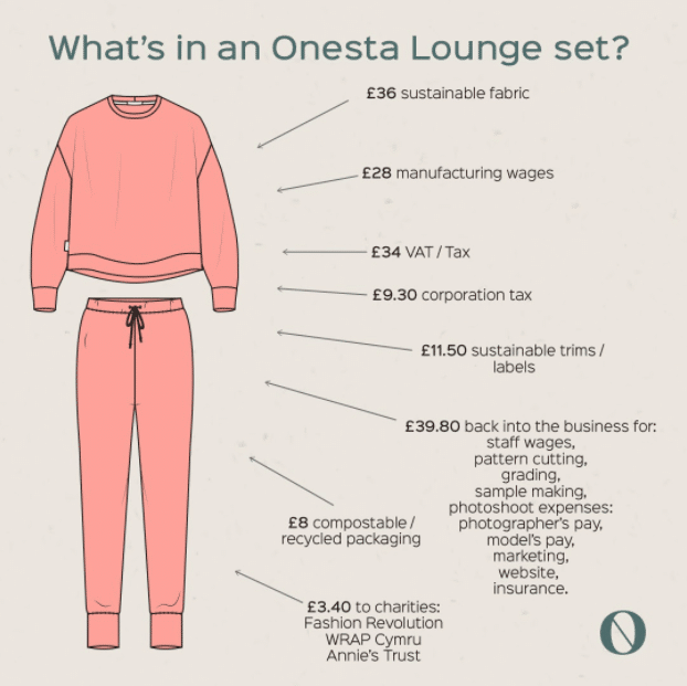 Onesta's Transparent Pricing for Sustainable Loungewear