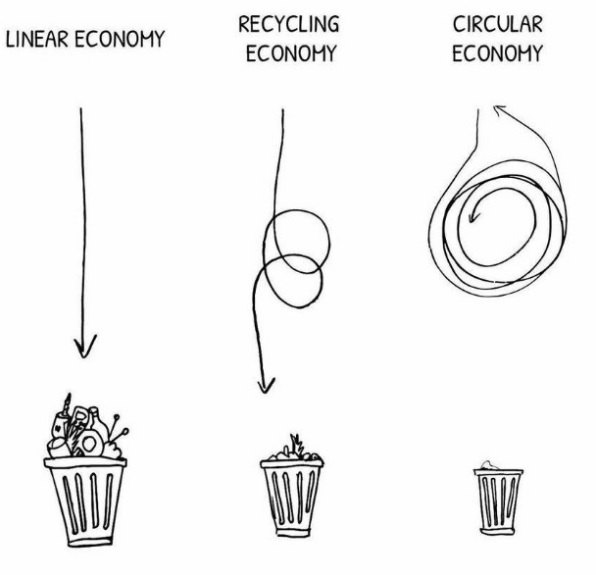 Illustration of a Linear Economy, with a straight arrow pointing directly to a bin, Recycling Economy with an arrow making loops before pointing to a bin, and a Circular Economy, with an arrow making loops and pointing away from a bin.
