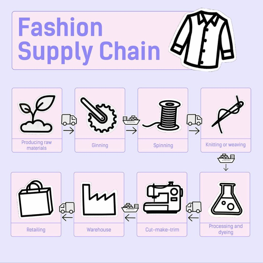 Fashion Supply Chain Infographic created by Fashion Revolution