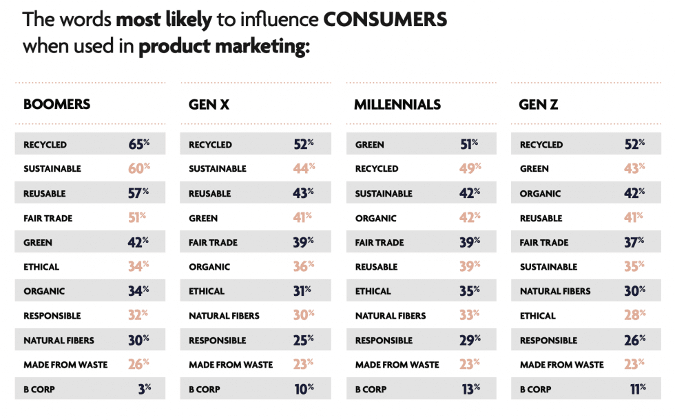 Green terms most likely to influence consumers and apply pressure to shop